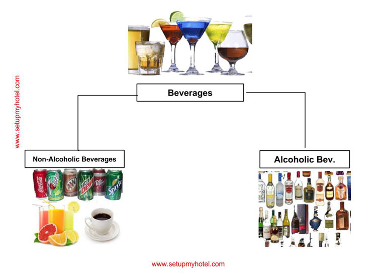Classifcation of Beverages | Types of Beverages Hotel Training