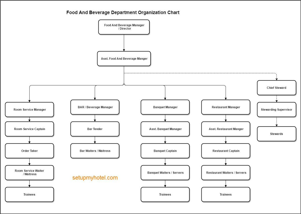 organization chart for food and beverages: Food and beverage department organization chart